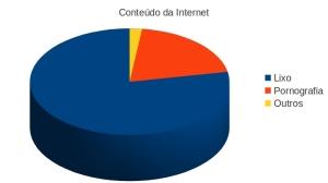 Conteúdo da internet de acordo com a ciência